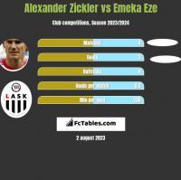 Alexander Zickler vs Emeka Eze h2h player stats