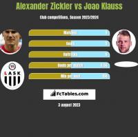 Alexander Zickler vs Joao Klauss h2h player stats