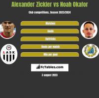 Alexander Zickler vs Noah Okafor h2h player stats