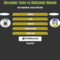 Alexander Zotov vs Aleksandr Bolonin h2h player stats