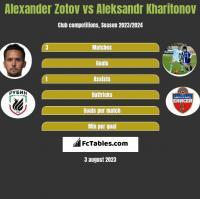 Alexander Zotov vs Aleksandr Kharitonov h2h player stats