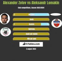 Alexander Zotov vs Aleksandr Lomakin h2h player stats