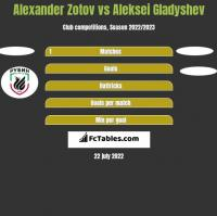 Alexander Zotov vs Aleksei Gladyshev h2h player stats