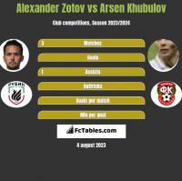 Alexander Zotov vs Arsen Khubulov h2h player stats