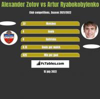 Alexander Zotov vs Artur Ryabokobylenko h2h player stats