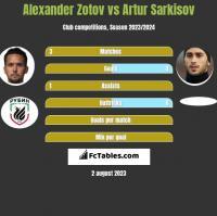 Alexander Zotov vs Artur Sarkisov h2h player stats