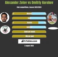 Alexander Zotov vs Dmitriy Korobov h2h player stats
