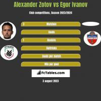 Alexander Zotov vs Egor Ivanov h2h player stats