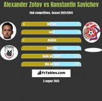 Alexander Zotov vs Konstantin Savichev h2h player stats