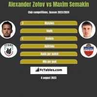 Alexander Zotov vs Maxim Semakin h2h player stats