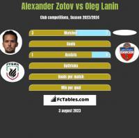 Alexander Zotov vs Oleg Lanin h2h player stats