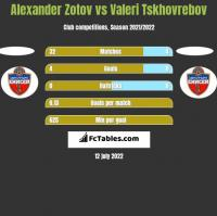 Alexander Zotov vs Valeri Tskhovrebov h2h player stats