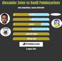 Alexander Zotov vs Daniil Poluboyarinov h2h player stats