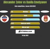 Alexander Zotov vs Danila Emelyanov h2h player stats