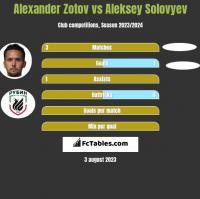 Alexander Zotov vs Aleksey Solovyev h2h player stats