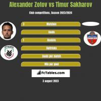 Alexander Zotov vs Timur Sakharov h2h player stats