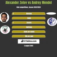 Alexander Zotov vs Andrey Mendel h2h player stats