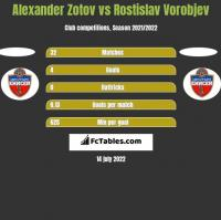Alexander Zotov vs Rostislav Vorobjev h2h player stats