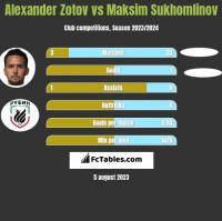 Alexander Zotov vs Maksim Sukhomlinov h2h player stats