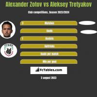 Alexander Zotov vs Aleksey Tretyakov h2h player stats