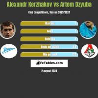 Alexandr Kerzhakov vs Artem Dzyuba h2h player stats