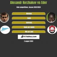 Alexandr Kerzhakov vs Eder h2h player stats