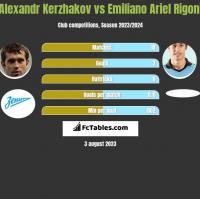 Alexandr Kerzhakov vs Emiliano Ariel Rigoni h2h player stats