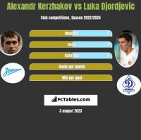 Alexandr Kerzhakov vs Luka Djordjevic h2h player stats