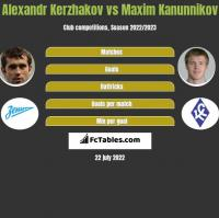 Alexandr Kerzhakov vs Maxim Kanunnikov h2h player stats