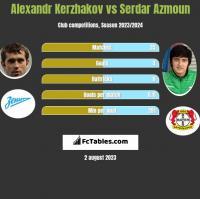 Alexandr Kerzhakov vs Serdar Azmoun h2h player stats