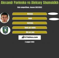 Alexandr Pavlenko vs Aleksey Shumskikh h2h player stats