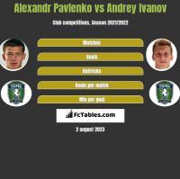 Alexandr Pavlenko vs Andrey Ivanov h2h player stats