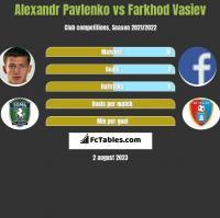 Alexandr Pavlenko vs Farkhod Vasiev h2h player stats
