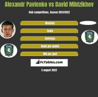 Alexandr Pavlenko vs David Mildzikhov h2h player stats