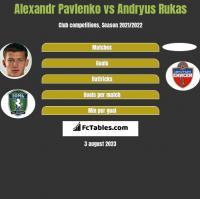 Alexandr Pavlenko vs Andryus Rukas h2h player stats