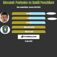 Alexandr Pavlenko vs Daniil Penchikov h2h player stats