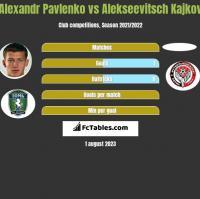 Alexandr Pavlenko vs Alekseevitsch Kajkov h2h player stats