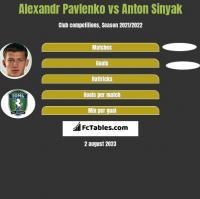 Alexandr Pavlenko vs Anton Sinyak h2h player stats
