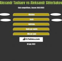 Alexandr Tashaev vs Aleksandr Shterbakov h2h player stats