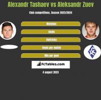 Alexandr Tashaev vs Aleksandr Zuev h2h player stats
