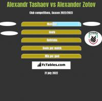 Alexandr Tashaev vs Alexander Zotov h2h player stats