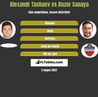 Alexandr Tashaev vs Anzor Sanaya h2h player stats