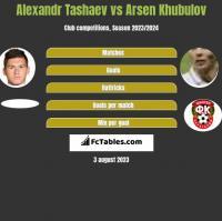 Alexandr Tashaev vs Arsen Khubulov h2h player stats