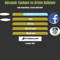 Alexandr Tashaev vs Artem Kulishev h2h player stats