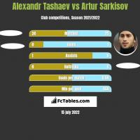 Alexandr Tashaev vs Artur Sarkisov h2h player stats