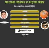 Alexandr Tashaev vs Artyom Fidler h2h player stats
