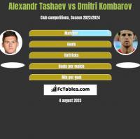 Alexandr Tashaev vs Dmitri Kombarov h2h player stats
