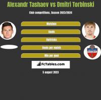 Alexandr Tashaev vs Dmitri Torbinski h2h player stats