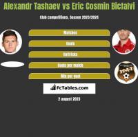 Alexandr Tashaev vs Eric Cosmin Bicfalvi h2h player stats