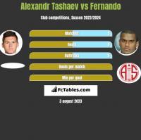 Alexandr Tashaev vs Fernando h2h player stats